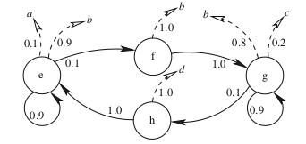 Hidden Markov Model Transition Matrix Estimation