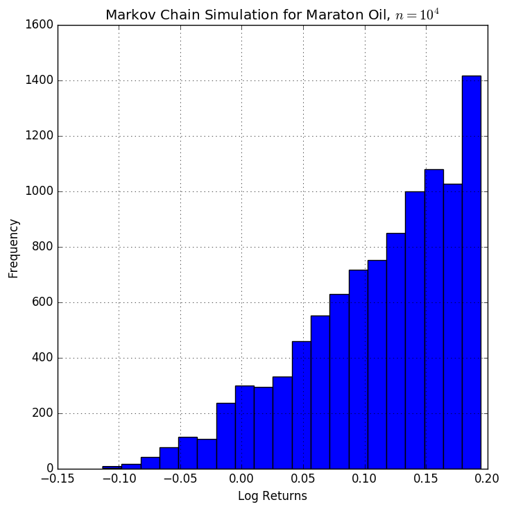 Hidden Markov Model Transition Matrix Estimation